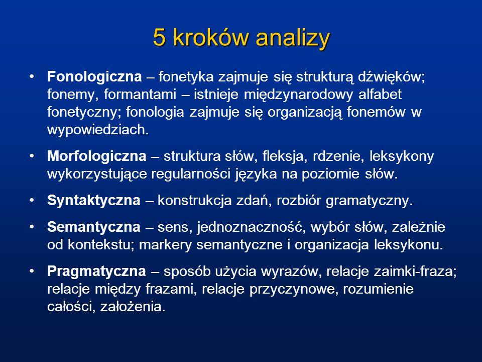 5 kroków analizy