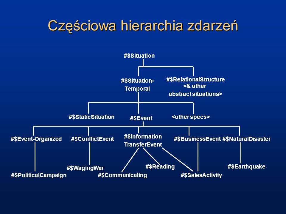 Częściowa hierarchia zdarzeń