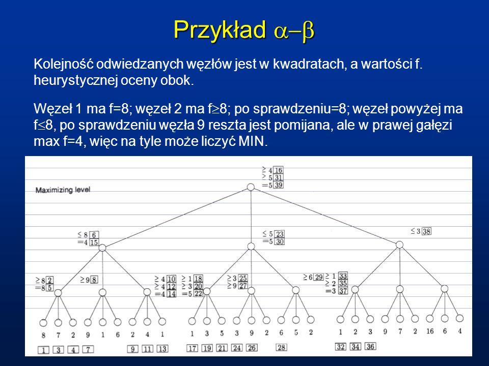 Przykład a-b Kolejność odwiedzanych węzłów jest w kwadratach, a wartości f. heurystycznej oceny obok.