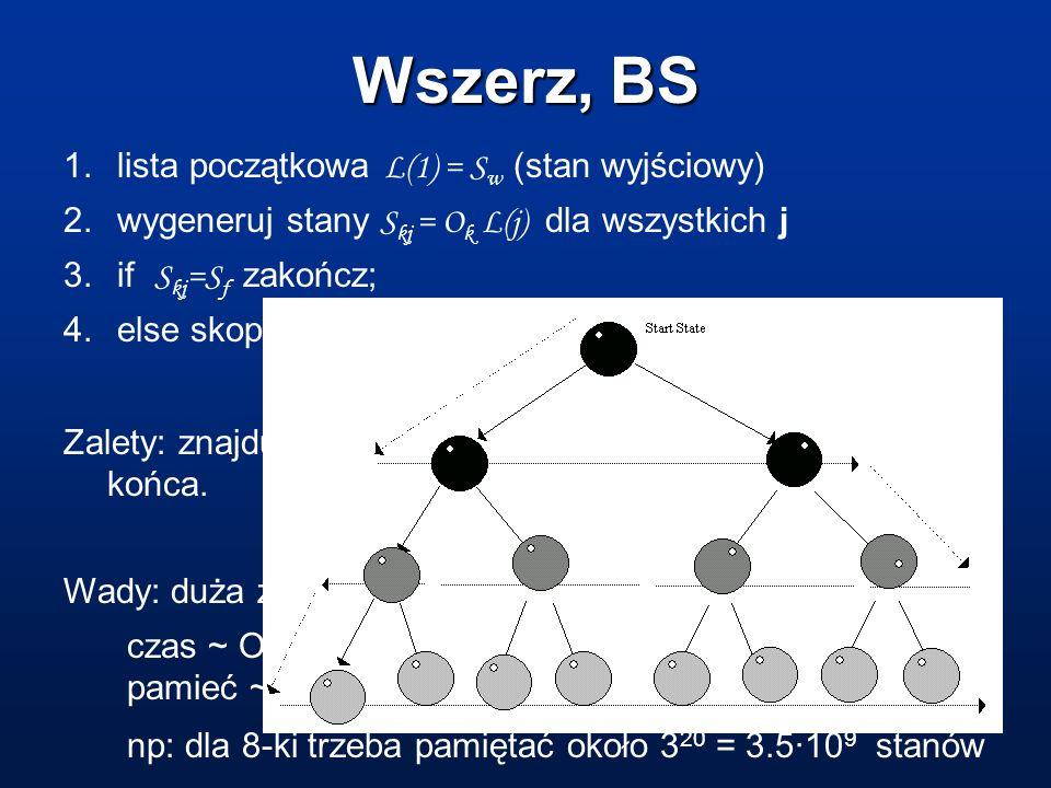 Wszerz, BS 1. lista początkowa L(1) = Sw (stan wyjściowy)