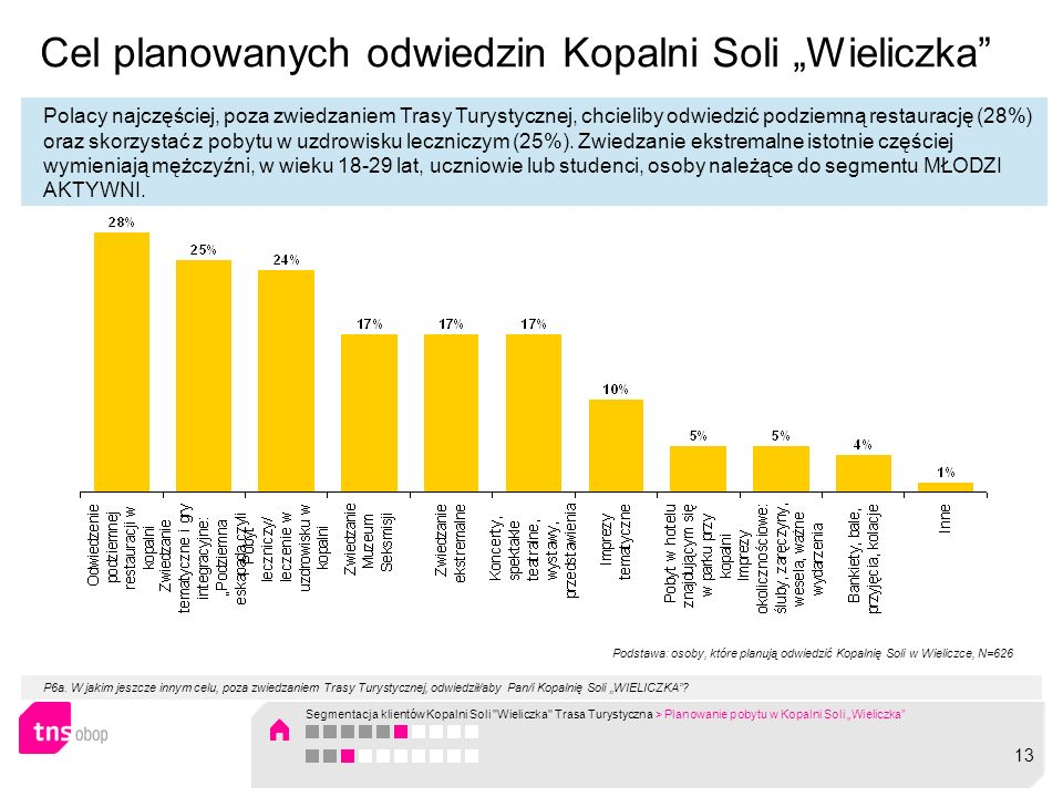 """Cel planowanych odwiedzin Kopalni Soli """"Wieliczka"""