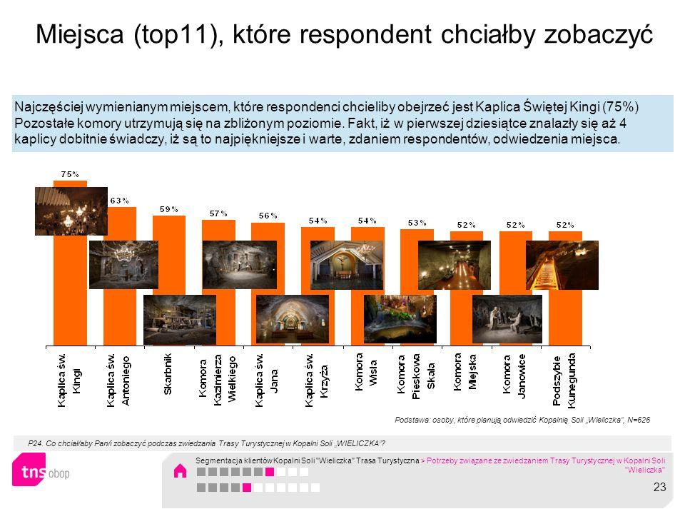 Miejsca (top11), które respondent chciałby zobaczyć