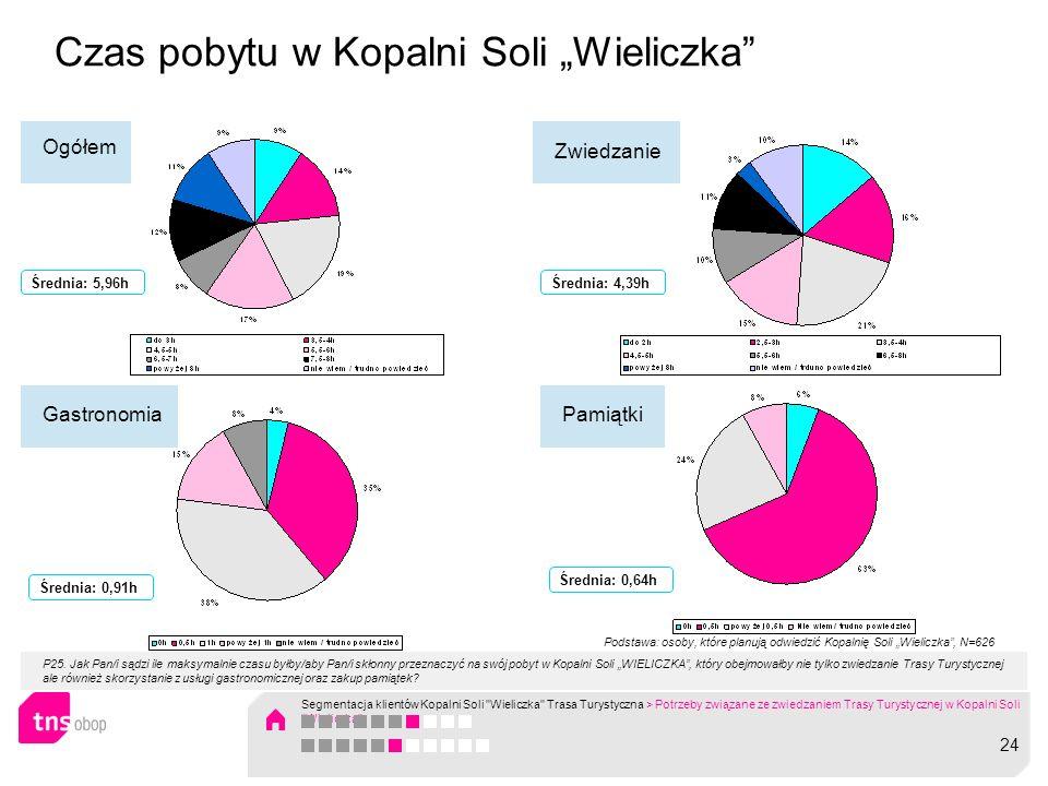 """Czas pobytu w Kopalni Soli """"Wieliczka"""