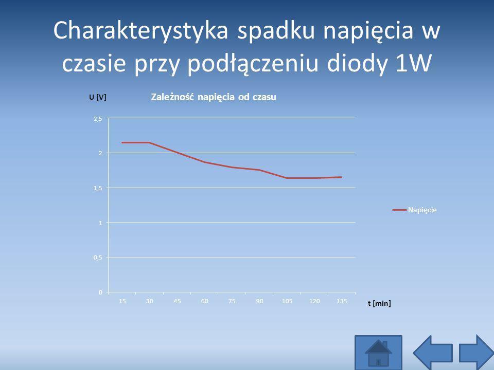 Charakterystyka spadku napięcia w czasie przy podłączeniu diody 1W