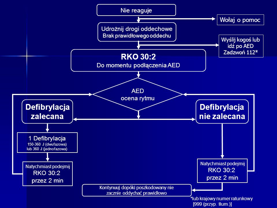 Defibrylacja zalecana Defibrylacja nie zalecana
