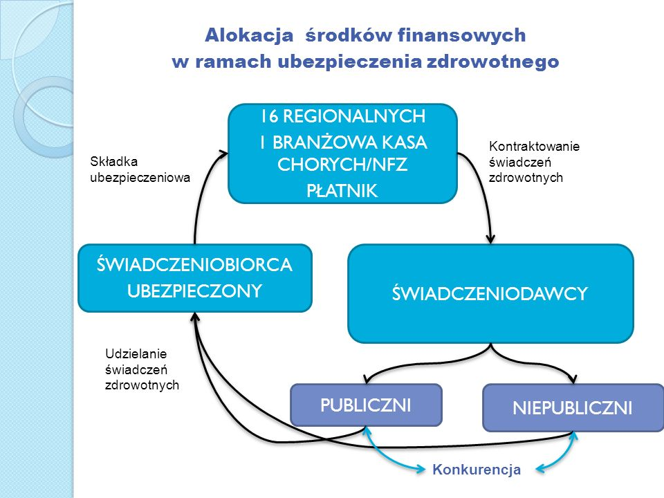 Alokacja środków finansowych w ramach ubezpieczenia zdrowotnego