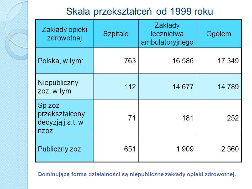 Skala przekształceń od 1999 roku