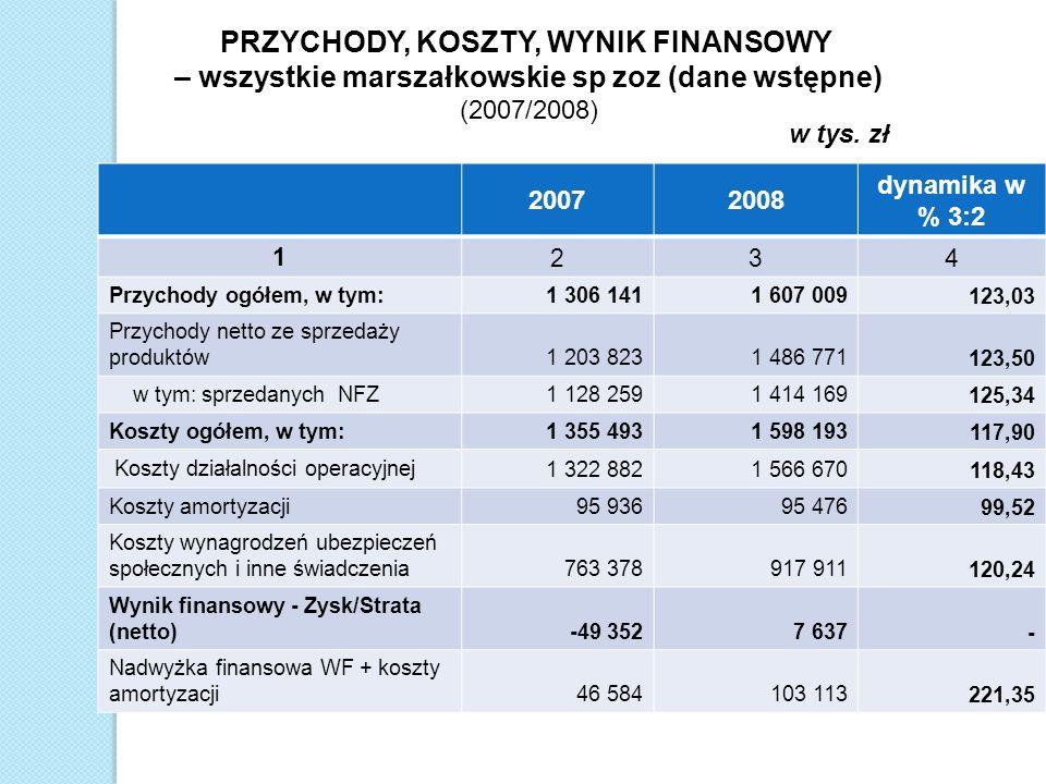 PRZYCHODY, KOSZTY, WYNIK FINANSOWY – wszystkie marszałkowskie sp zoz (dane wstępne) (2007/2008)