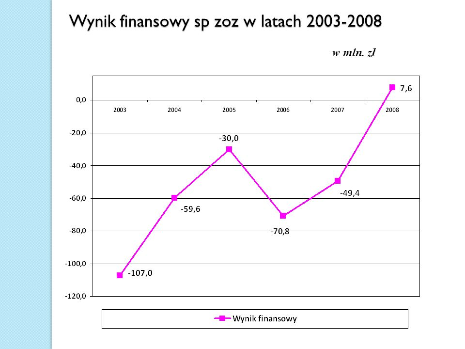 Wynik finansowy sp zoz w latach 2003-2008