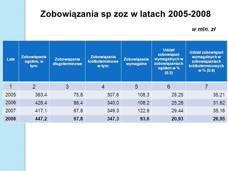 Zobowiązania sp zoz w latach 2005-2008