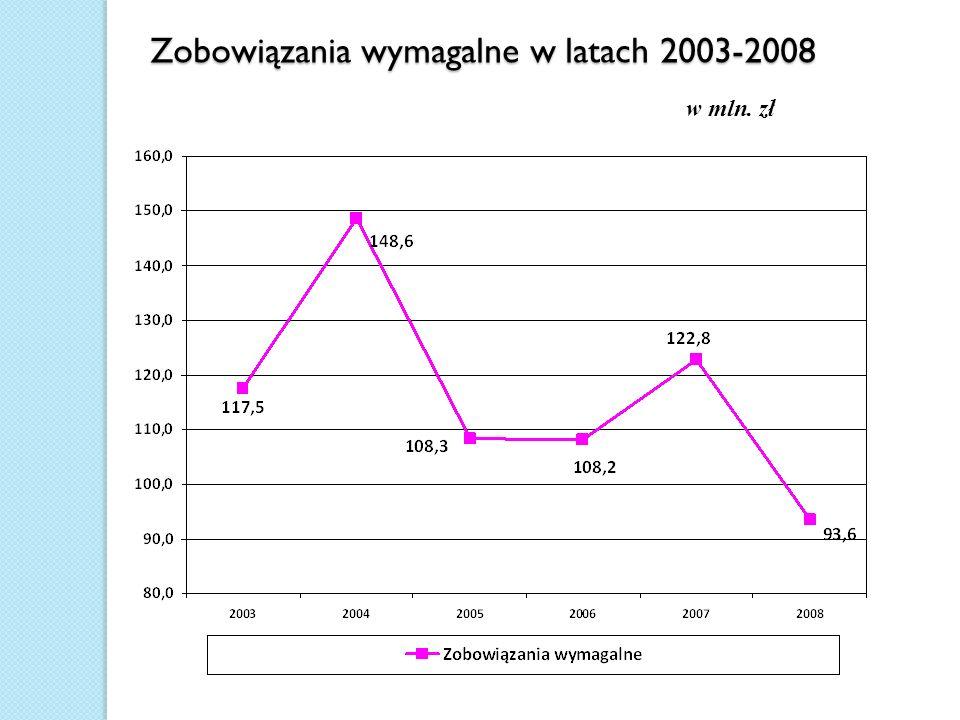 Zobowiązania wymagalne w latach 2003-2008