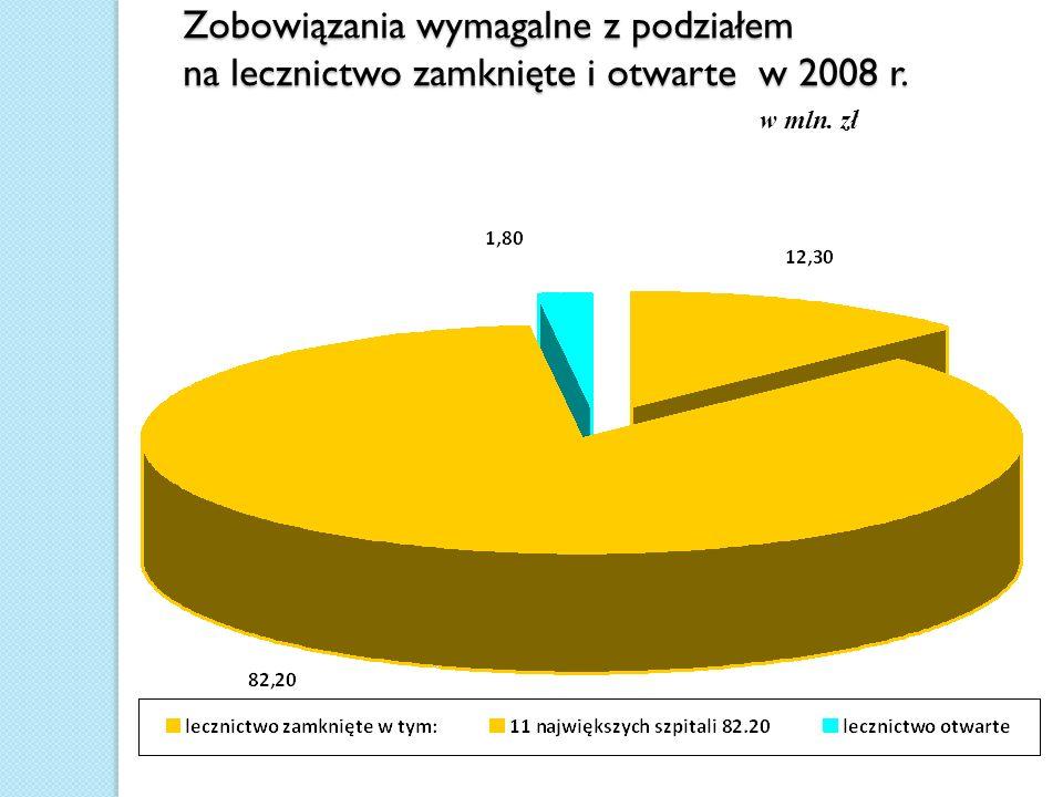 Zobowiązania wymagalne z podziałem na lecznictwo zamknięte i otwarte w 2008 r.
