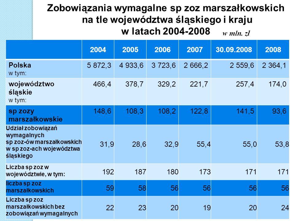 na tle województwa śląskiego i kraju w latach 2004-2008