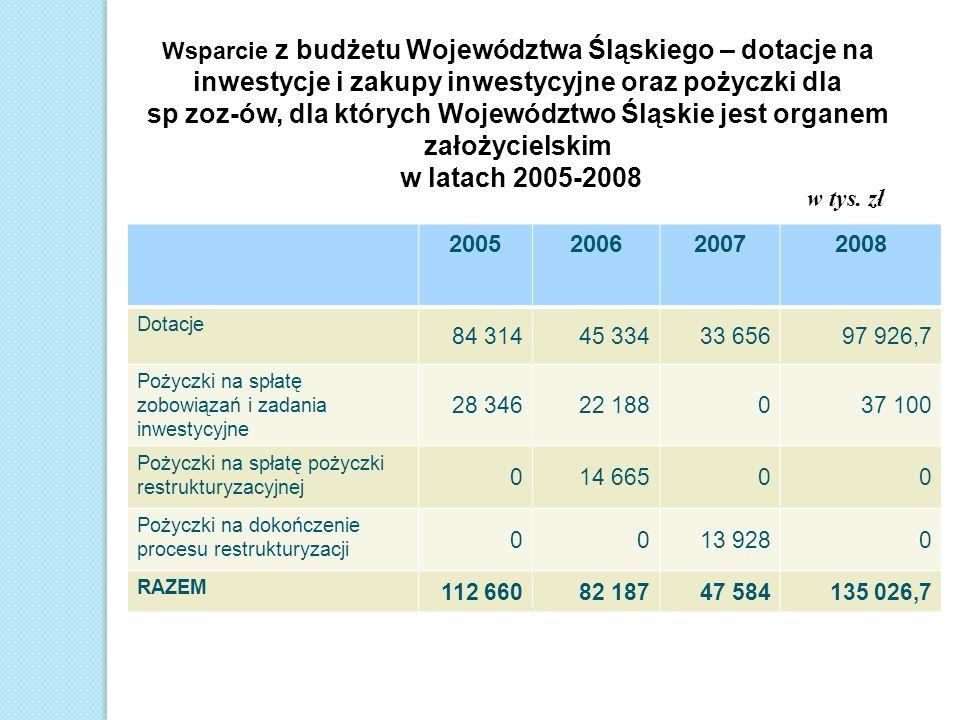 sp zoz-ów, dla których Województwo Śląskie jest organem założycielskim