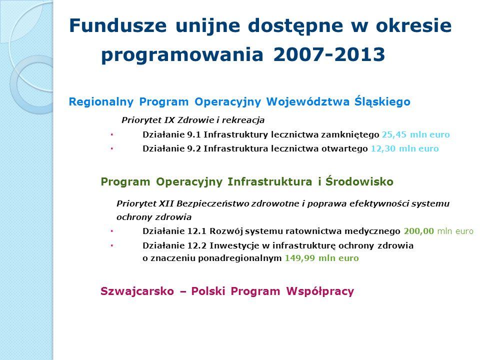 Fundusze unijne dostępne w okresie programowania 2007-2013