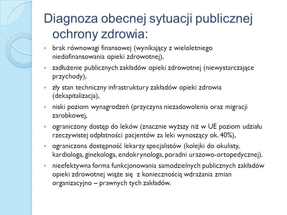 Diagnoza obecnej sytuacji publicznej ochrony zdrowia: