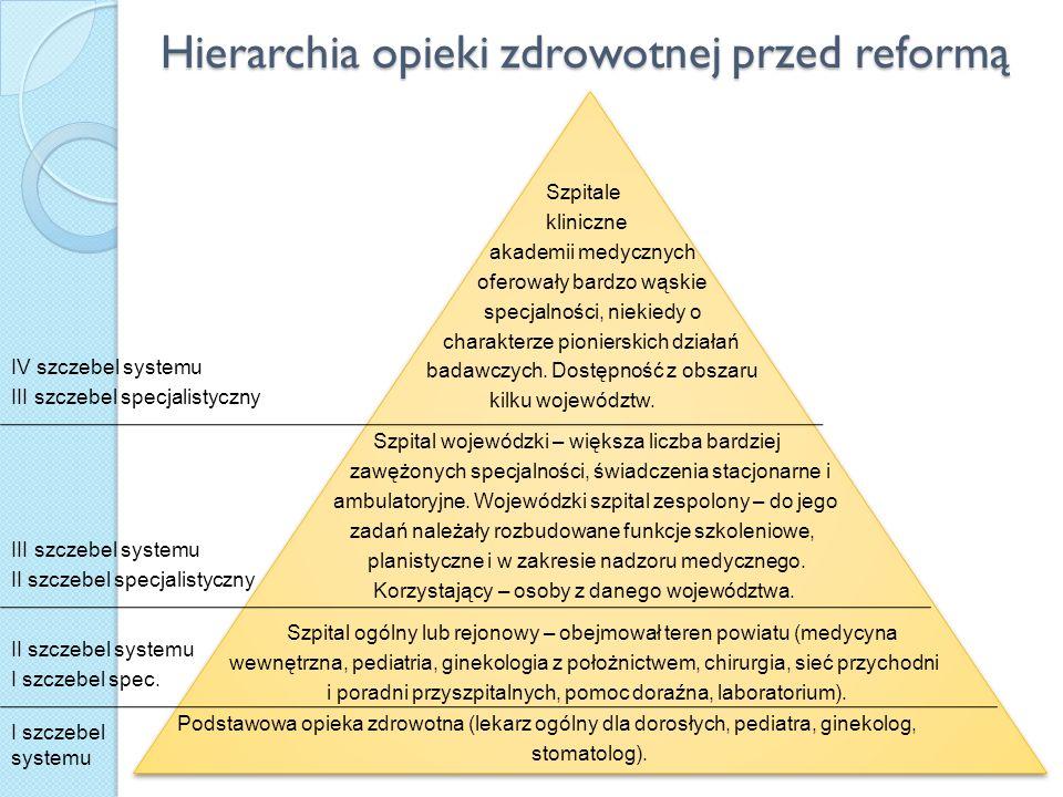 Hierarchia opieki zdrowotnej przed reformą