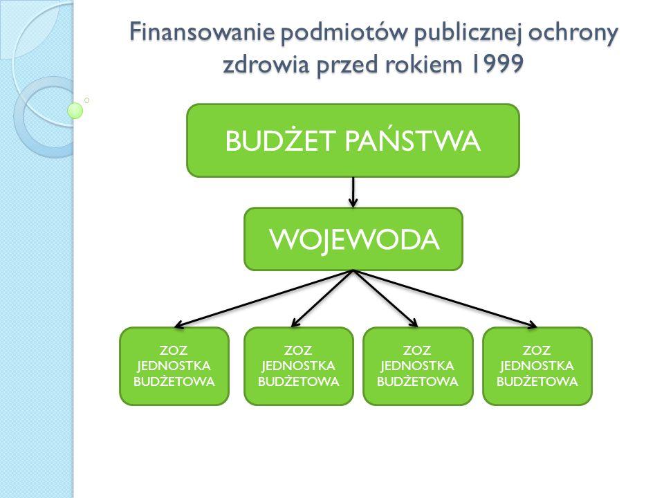 Finansowanie podmiotów publicznej ochrony zdrowia przed rokiem 1999