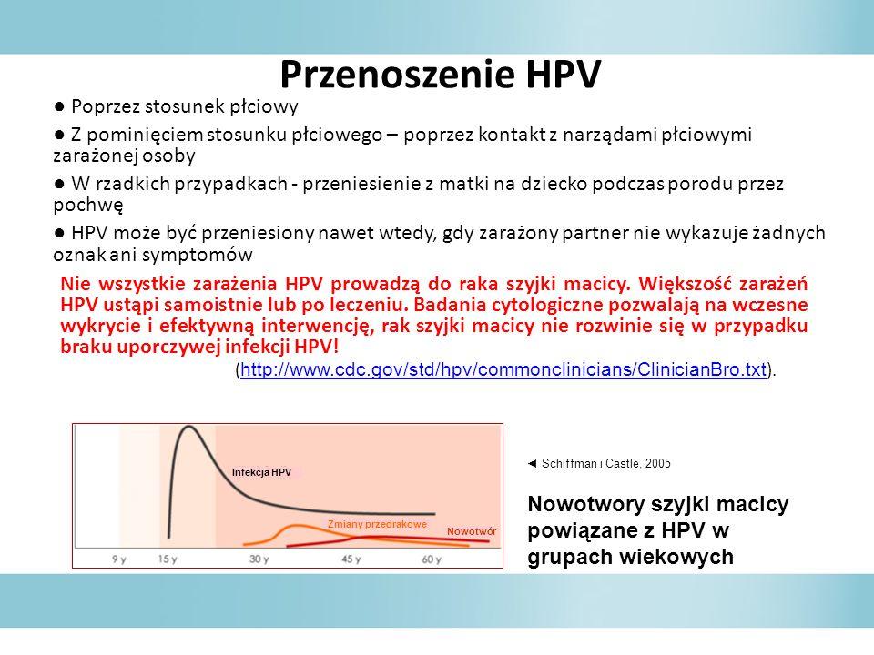 Przenoszenie HPV ● Poprzez stosunek płciowy. ● Z pominięciem stosunku płciowego – poprzez kontakt z narządami płciowymi zarażonej osoby.