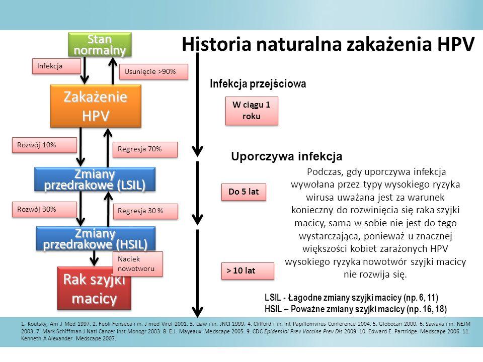Historia naturalna zakażenia HPV
