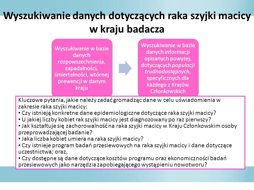 Wyszukiwanie danych dotyczących raka szyjki macicy w kraju badacza