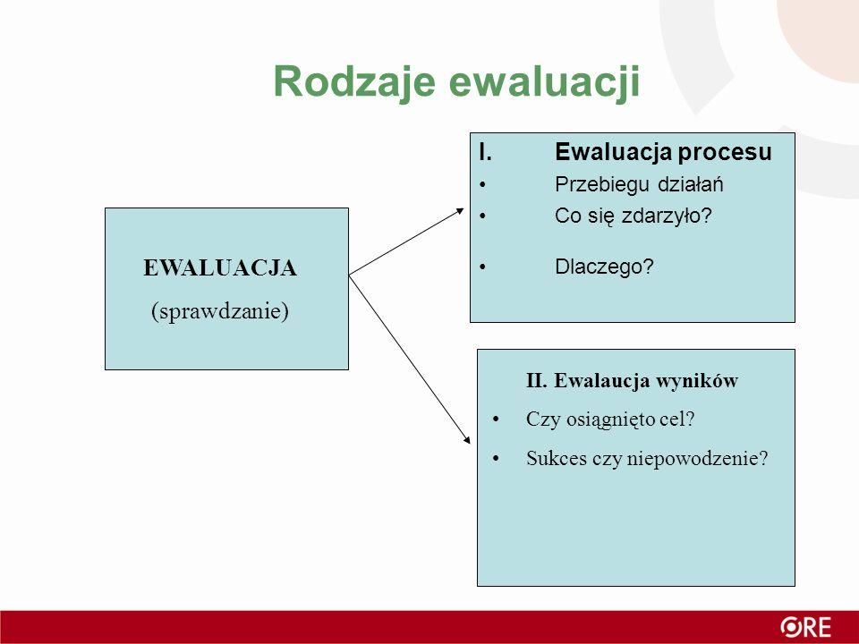 Rodzaje ewaluacji Ewaluacja procesu EWALUACJA (sprawdzanie)