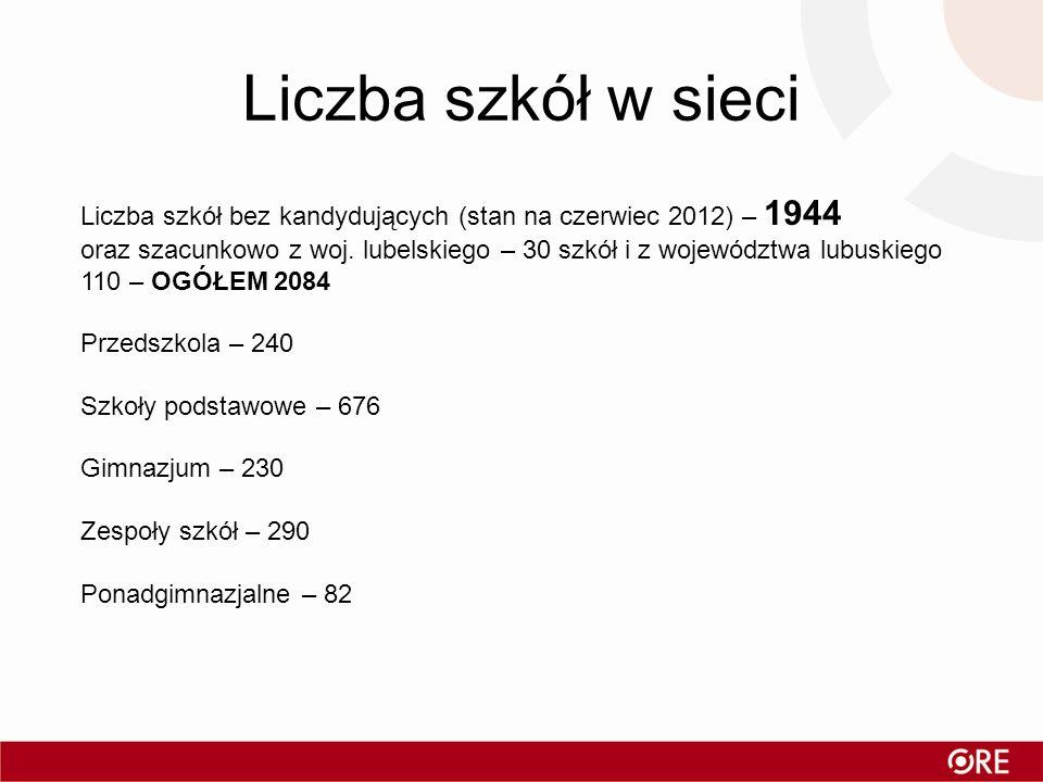 Liczba szkół w sieci Liczba szkół bez kandydujących (stan na czerwiec 2012) – 1944.