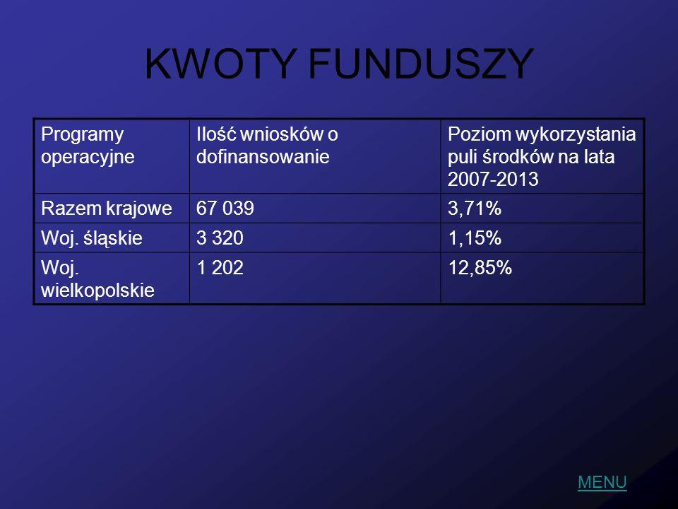 KWOTY FUNDUSZY Programy operacyjne Ilość wniosków o dofinansowanie