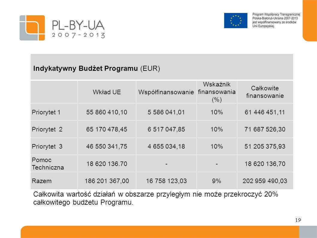 Indykatywny Budżet Programu (EUR)