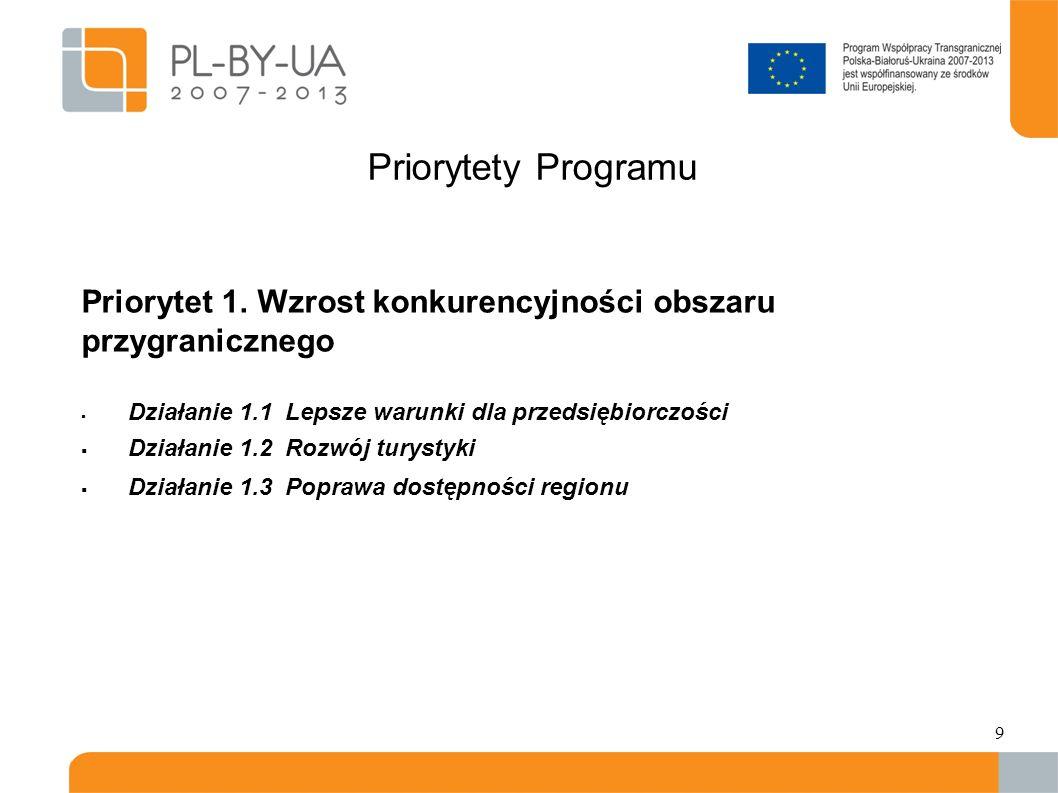 Priorytety Programu Priorytet 1. Wzrost konkurencyjności obszaru przygranicznego. Działanie 1.1 Lepsze warunki dla przedsiębiorczości.