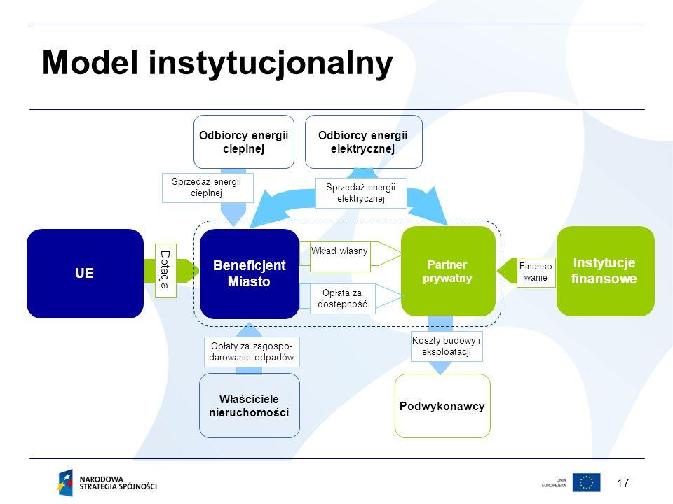 Model instytucjonalny