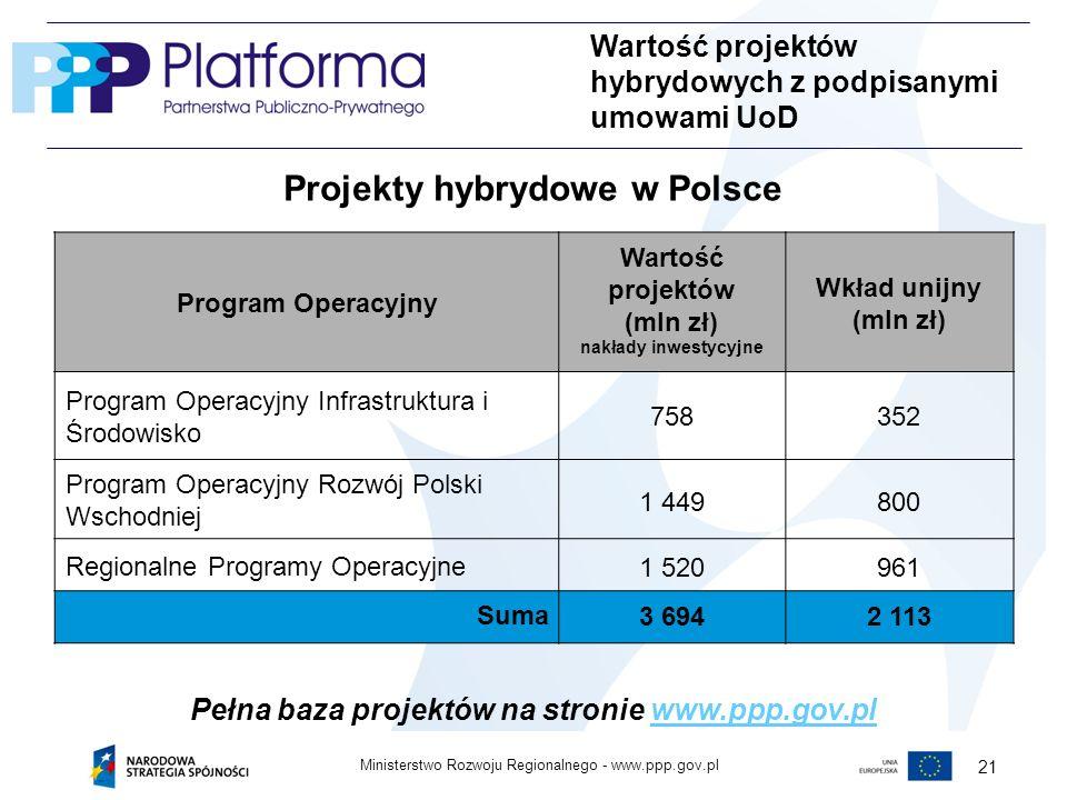 Projekty hybrydowe w Polsce