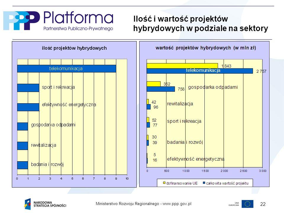 Ilość i wartość projektów hybrydowych w podziale na sektory
