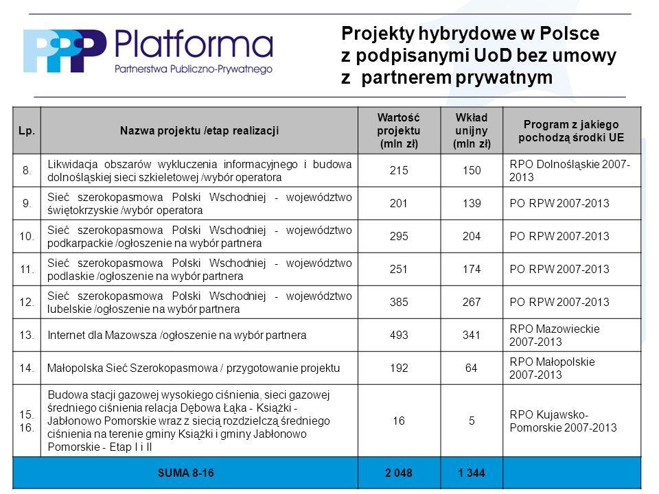 Projekty hybrydowe w Polsce z podpisanymi UoD bez umowy z partnerem prywatnym