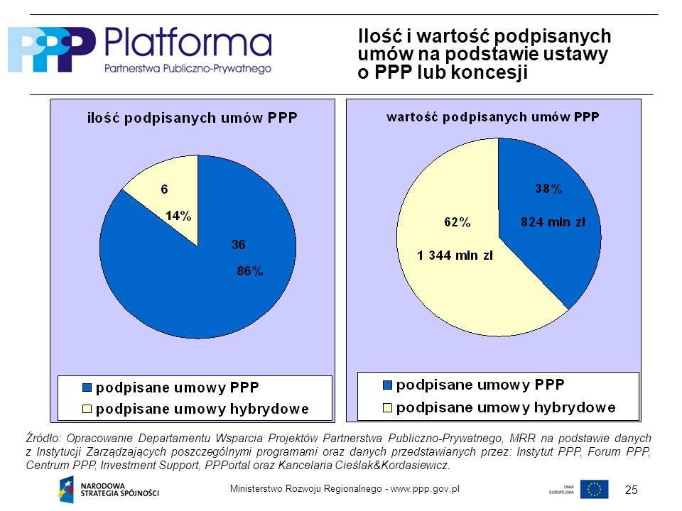 Ilość i wartość podpisanych umów na podstawie ustawy o PPP lub koncesji