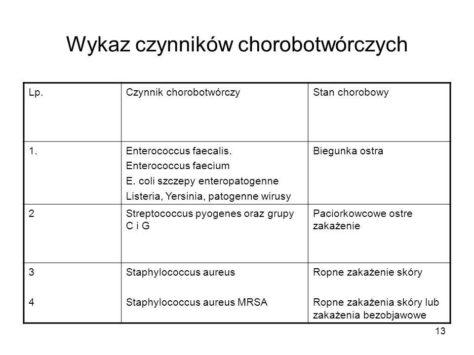 Wykaz czynników chorobotwórczych