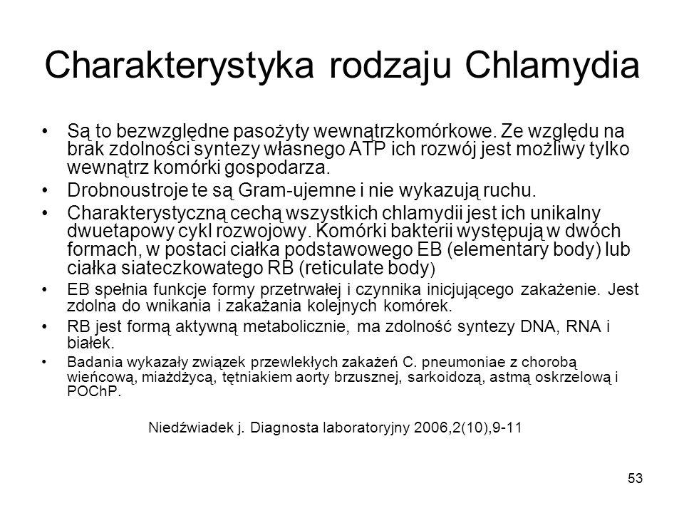 Charakterystyka rodzaju Chlamydia