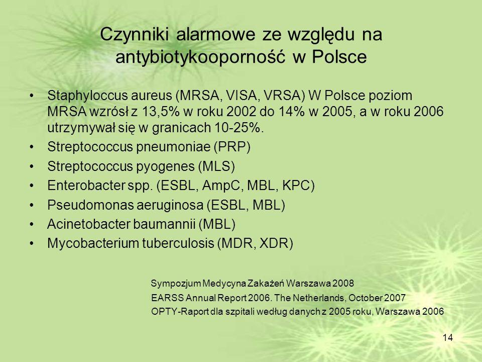 Czynniki alarmowe ze względu na antybiotykooporność w Polsce