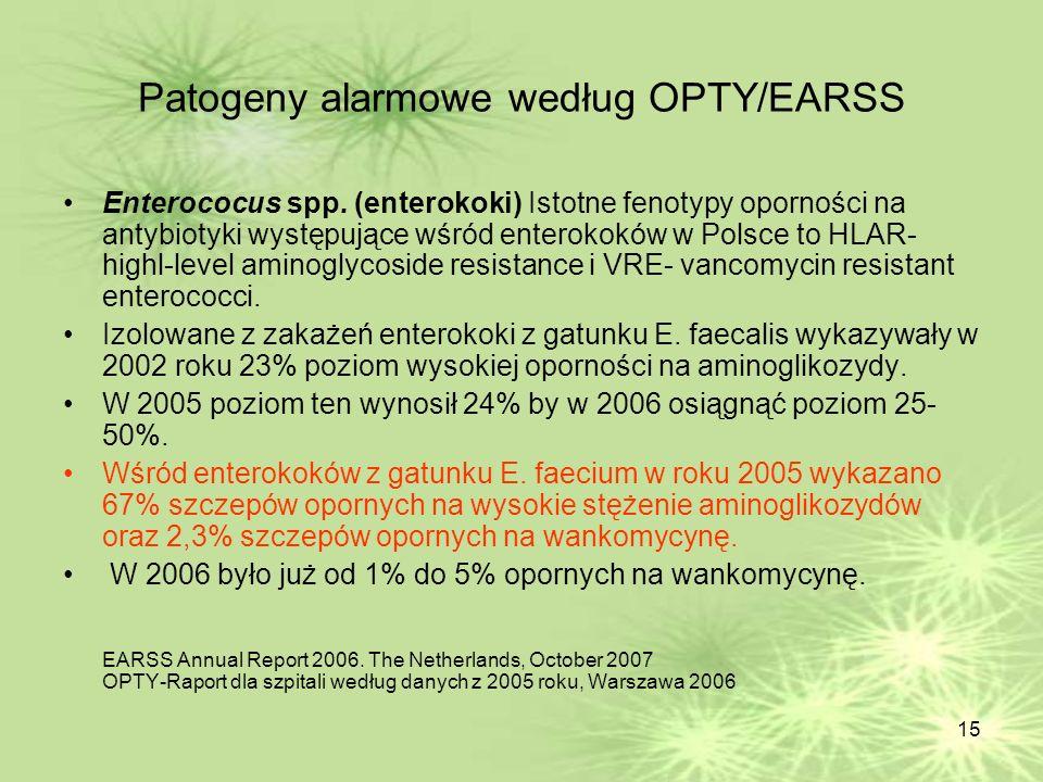 Patogeny alarmowe według OPTY/EARSS