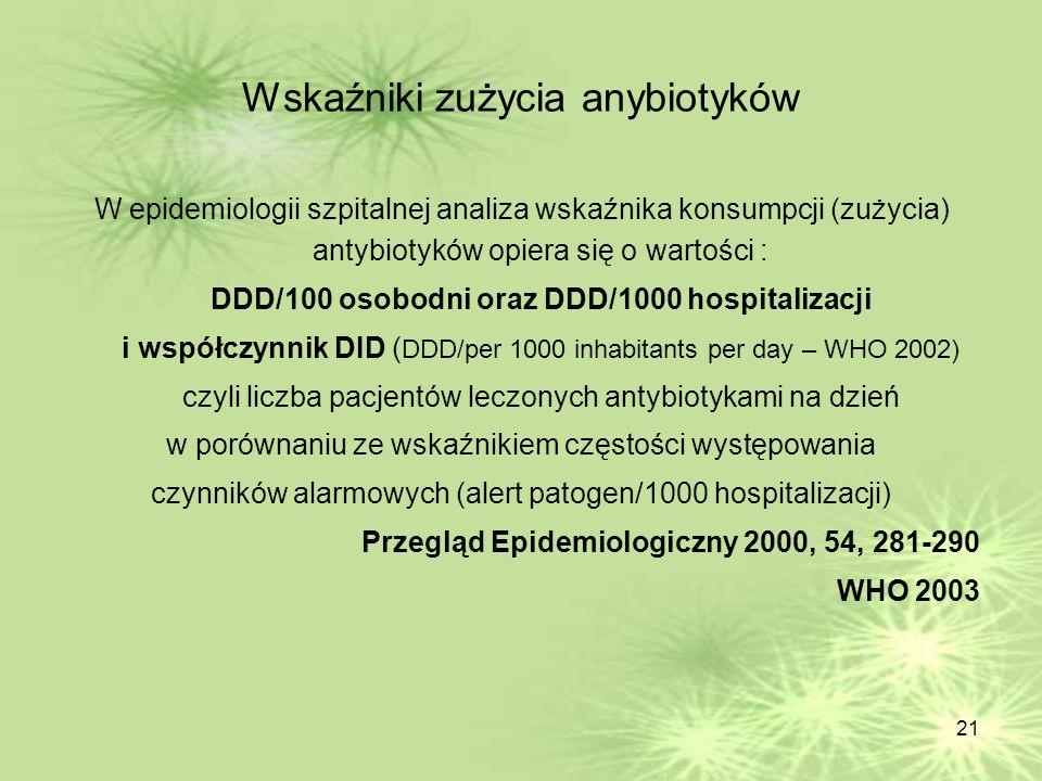 Wskaźniki zużycia anybiotyków