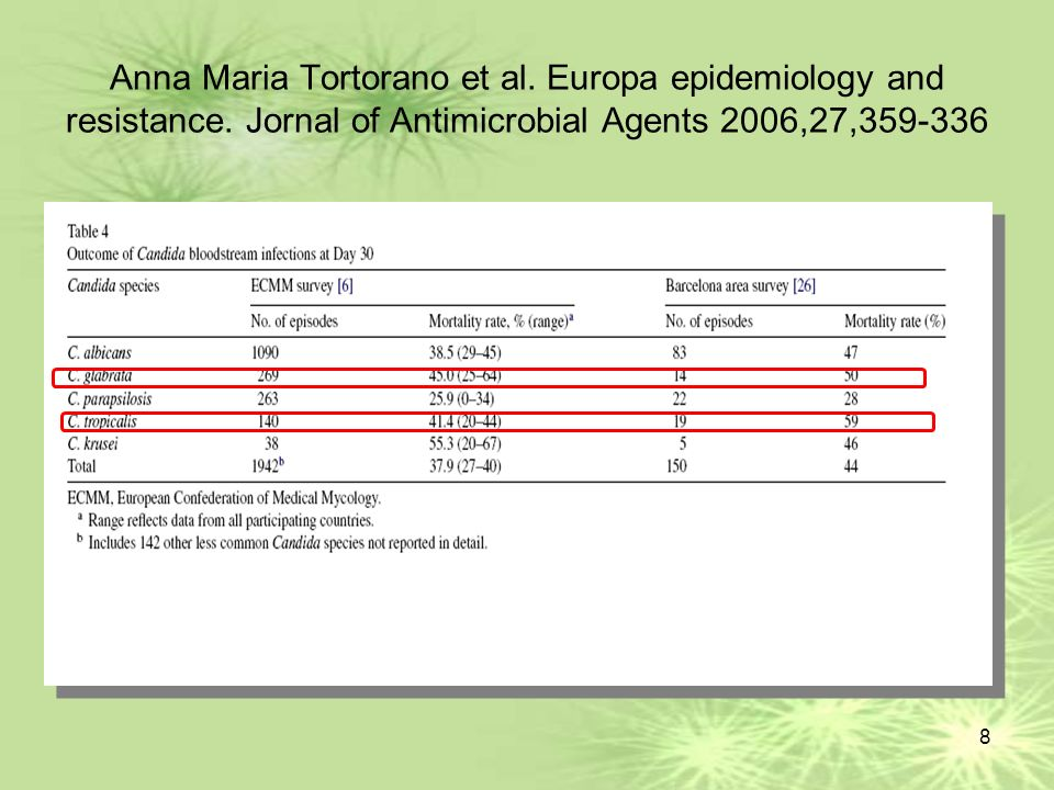Anna Maria Tortorano et al. Europa epidemiology and resistance