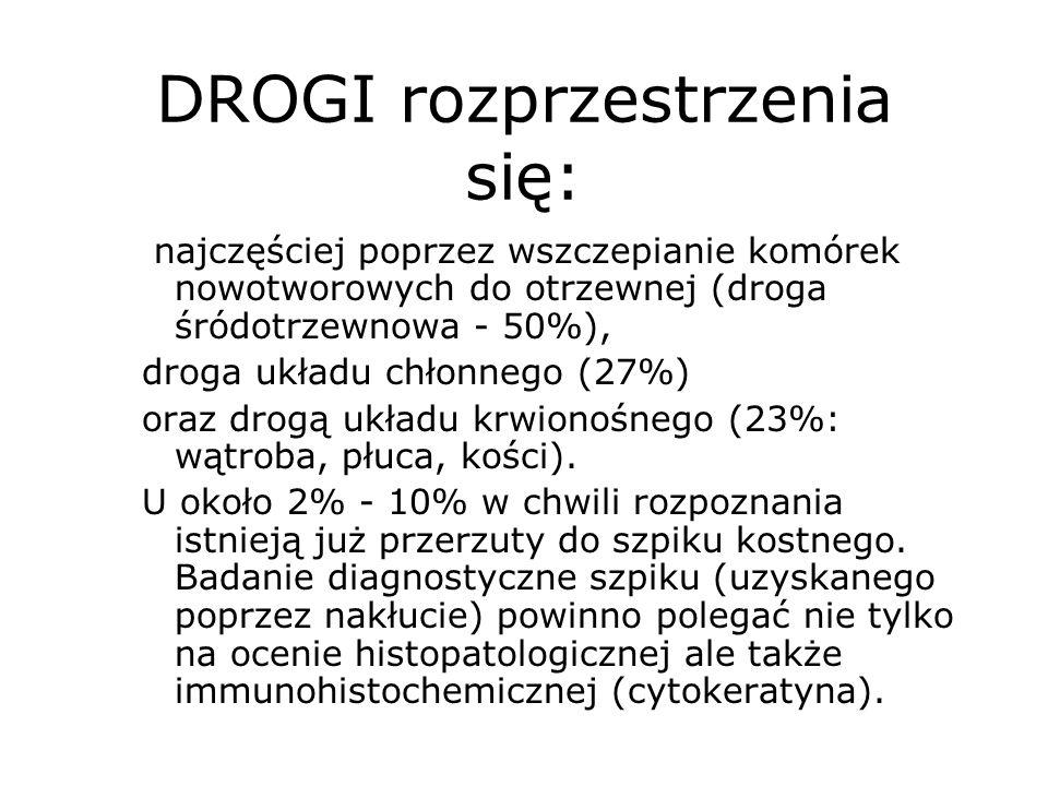 DROGI rozprzestrzenia się:
