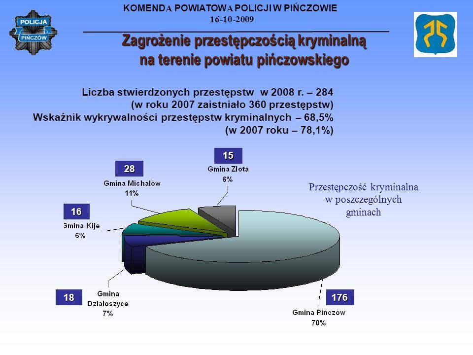 Zagrożenie przestępczością kryminalną na terenie powiatu pińczowskiego
