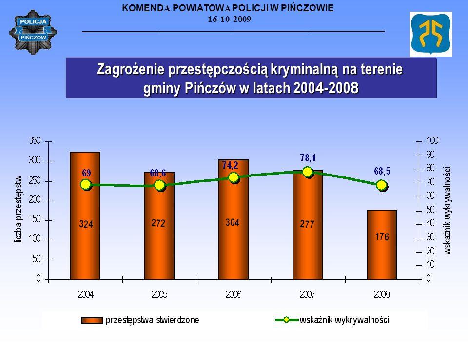 Zagrożenie przestępczością kryminalną na terenie gminy Pińczów w latach 2004-2008