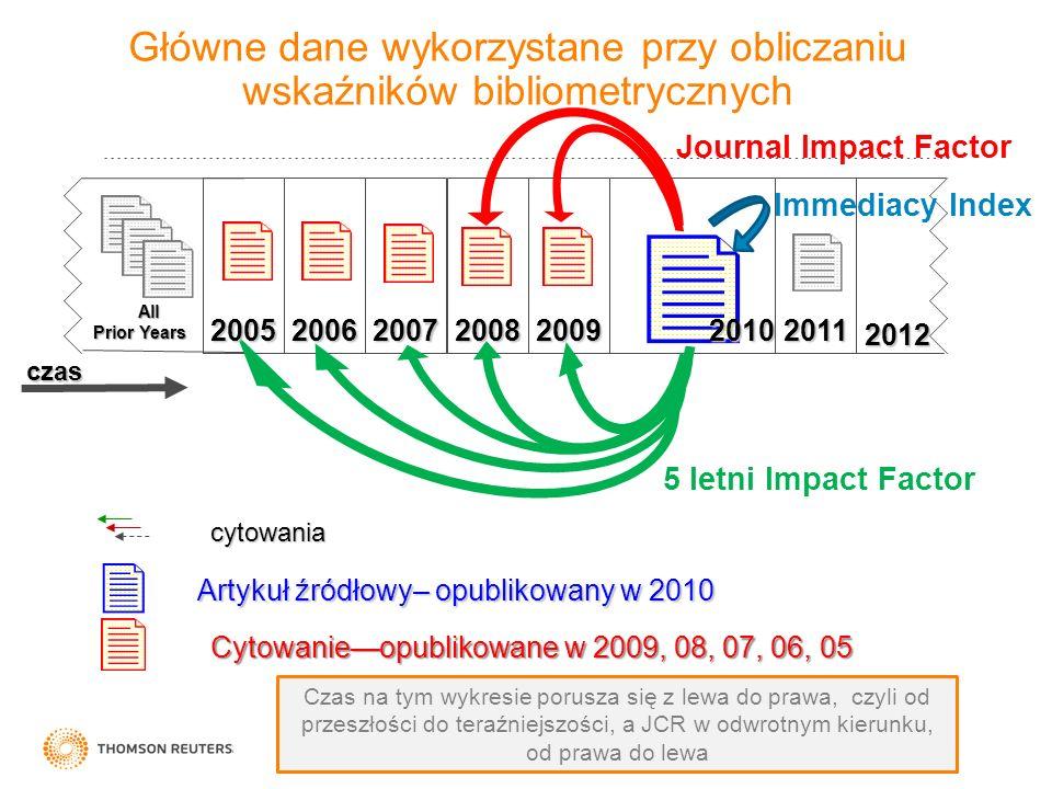 Główne dane wykorzystane przy obliczaniu wskaźników bibliometrycznych