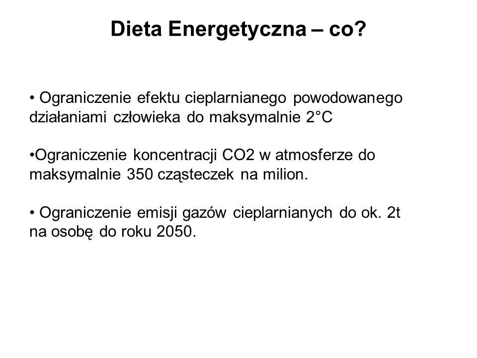 Dieta Energetyczna – co