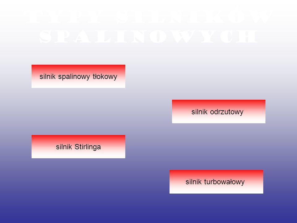 Typy silników spalinowych