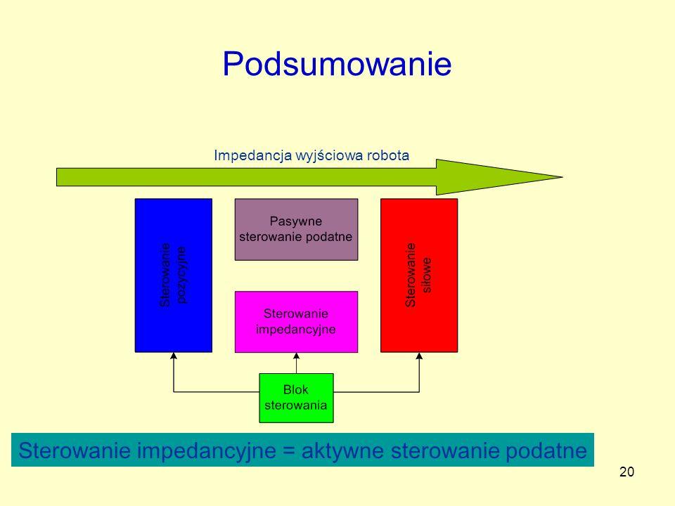 Podsumowanie Sterowanie impedancyjne = aktywne sterowanie podatne