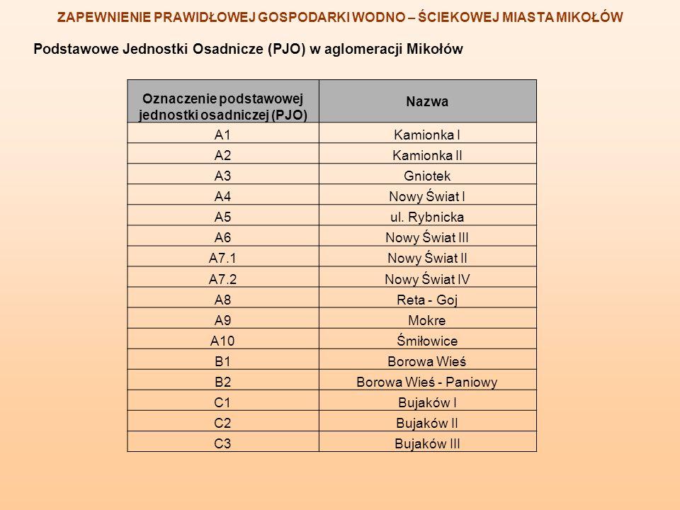 Podstawowe Jednostki Osadnicze (PJO) w aglomeracji Mikołów