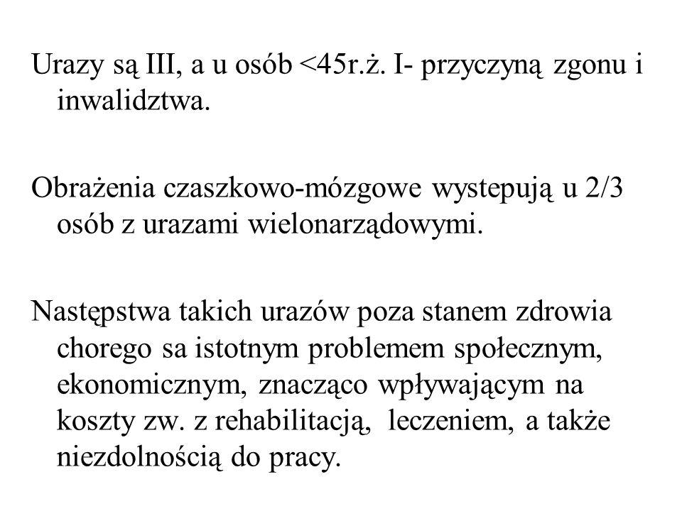 Urazy są III, a u osób <45r.ż. I- przyczyną zgonu i inwalidztwa.